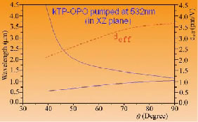 OPO Pumped at 532 nm